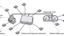 Podstawowe cechy i zadania samochodowych sieci transmisji danych