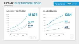 Licznik elektromobilności: rok 2020 rekordowy na polskim rynku samochodów elektrycznych