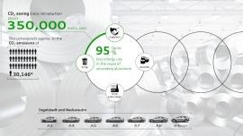 Zamknięty obieg aluminium znacząco ogranicza emisję dwutlenku węgla