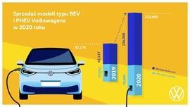 W 2020 roku marka Volkswagen trzykrotnie zwiększyła sprzedaż samochodów elektrycznych